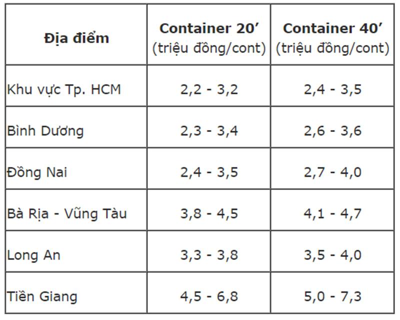 Cước xe container từ / đến cảng Hồ Chí Minh